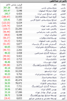 Screenshot 75 221x330 - گزارش تحلیلی بازار بورس امروز: از فشار عرضه تا افزایش تقاضا؛ 847 واحد مثبت