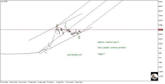 تحلیل تکنیکال سهام حپترو (حمل و نقل پتروشيمي)