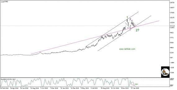 تحلیل تکنیکال سهام توریل (توکا ريل)