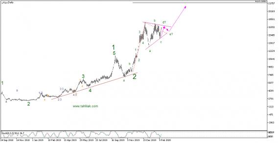 تحلیل تکنیکال سهام مفاخر