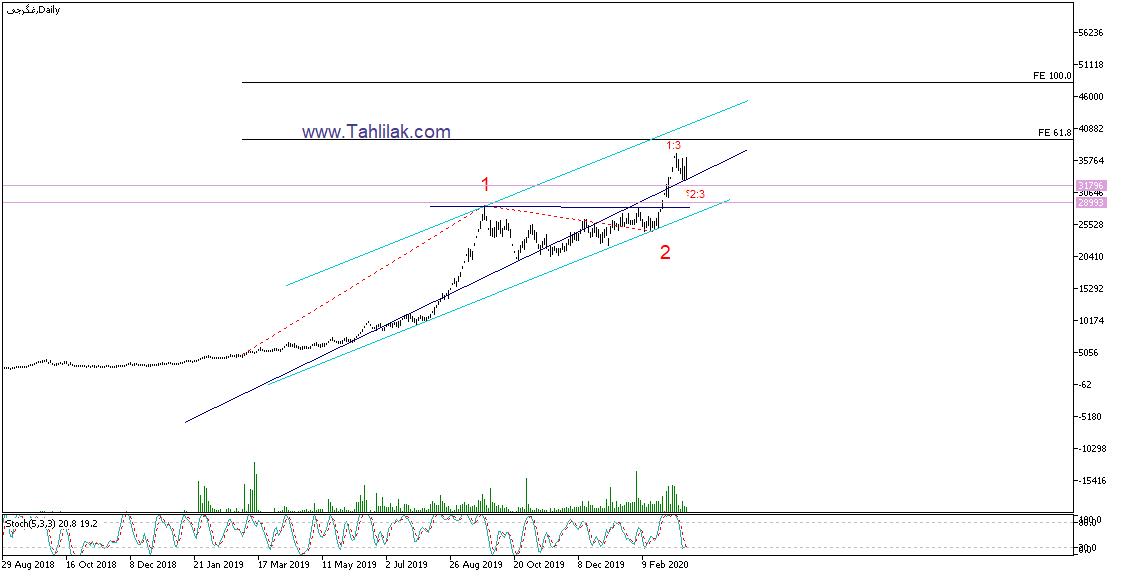 تحلیل تکنیکال سهام غگرجی