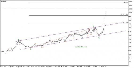 رشد عالی 100 درصدی سهام شپنا در کمتر از 1 ماه!