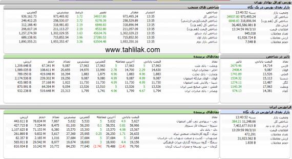 گزارش بازار 10 خرداد 99