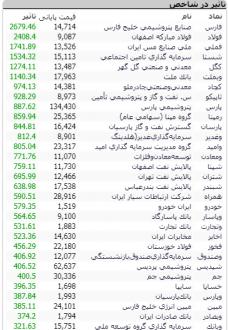 گزارش بازار بورس 10 خرداد 99