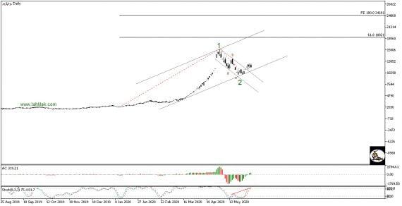 پیش بینی سهام سرمایه گذاری