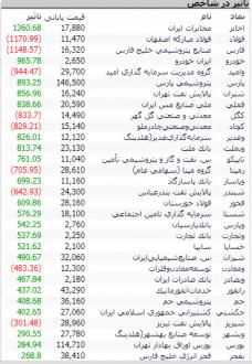 گزارش بازار 26 خرداد 99