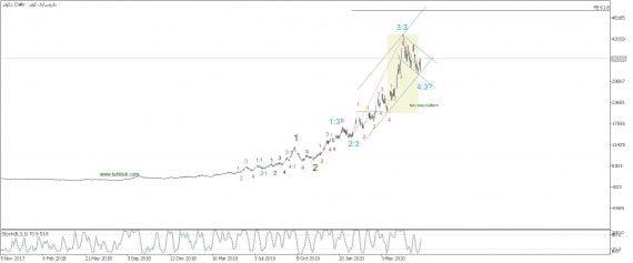 تحلیل تکنیکال سهام دکوثر (داروسازی کوثر)*