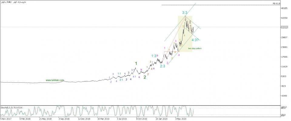 تحلیل تکنیکال سهام دکوثر (داروسازي كوثر)*