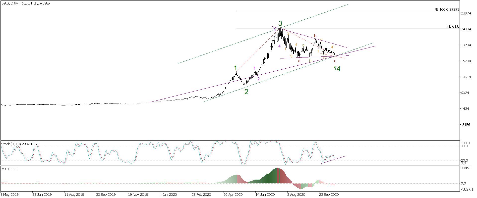 تحلیل سهام فولاد