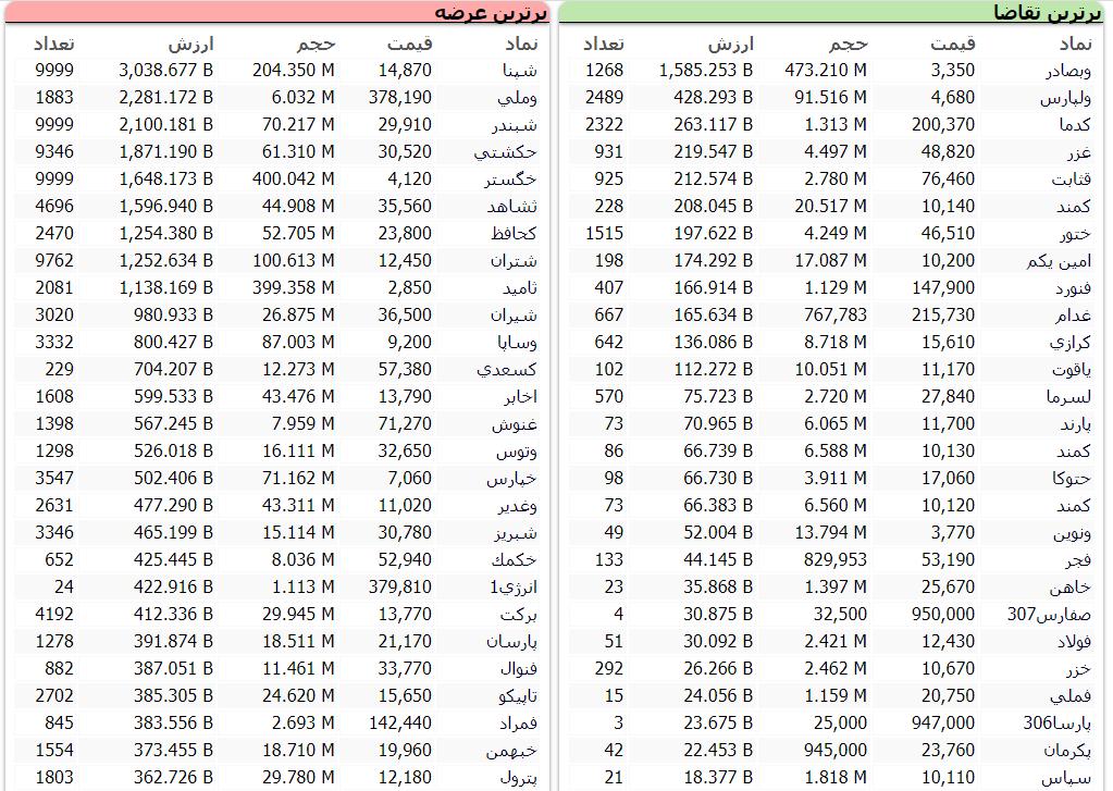 گزارش بازار