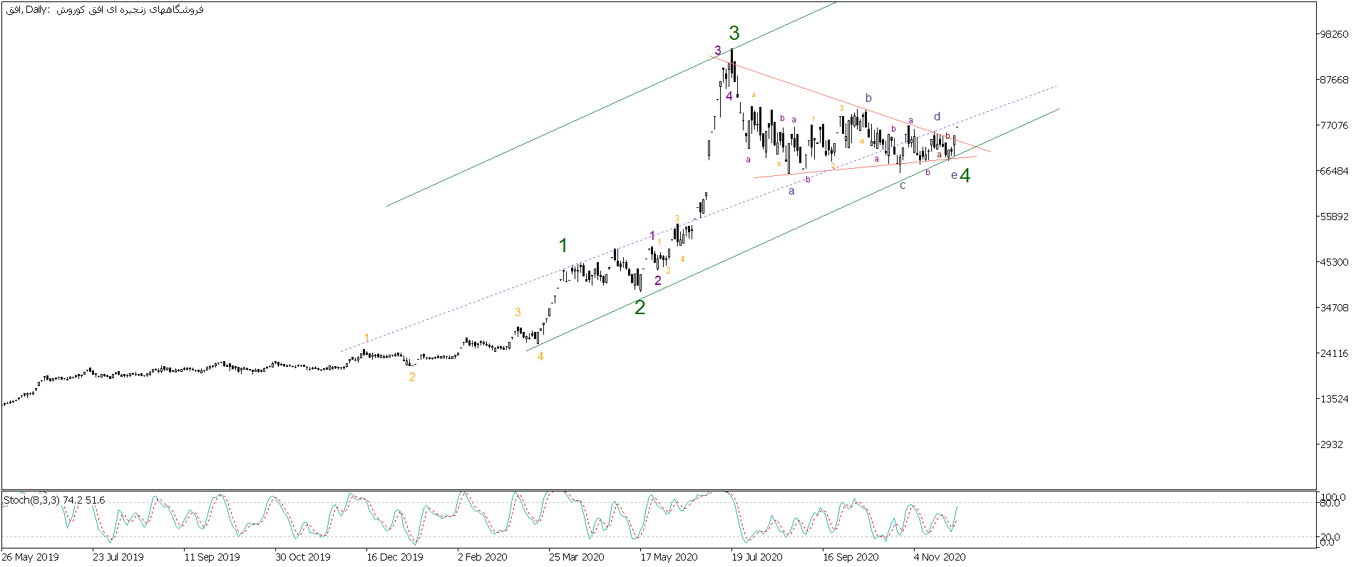 تحلیل تکنیکال سهام افق (فروشگاههاي زنجيره اي افق كوروش)