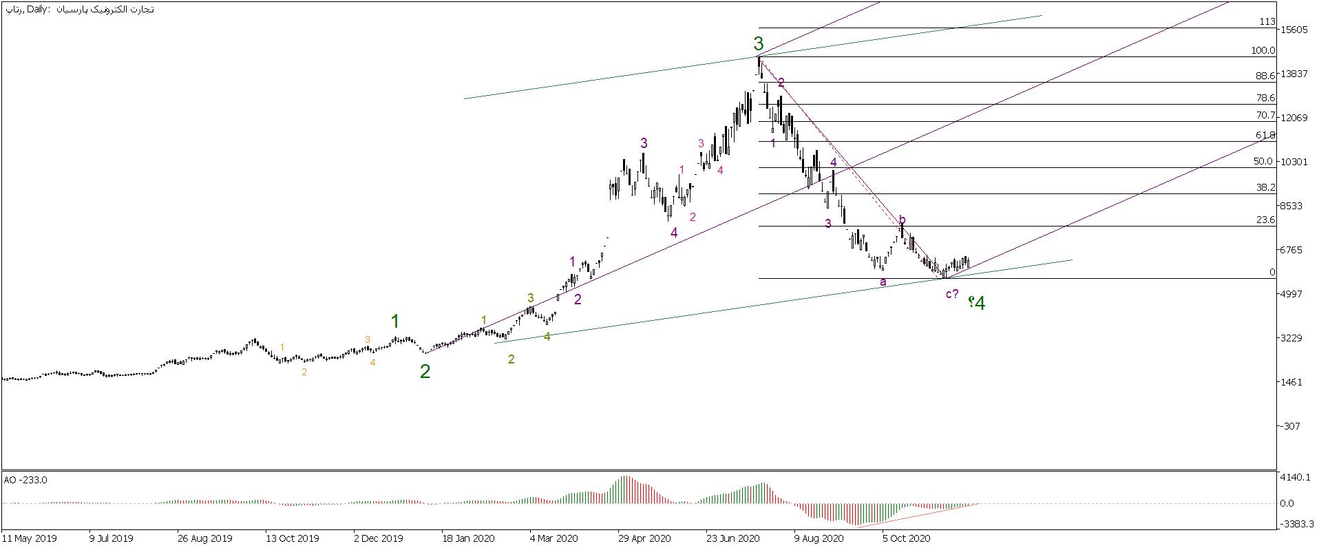 تحلیل تکنیکال سهام رتاپ (تجارت الکترونیک پارسیان)