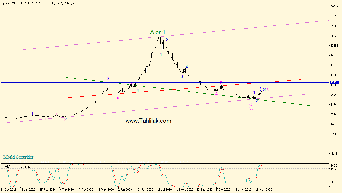تحلیل تکنیکال سهام وساپا