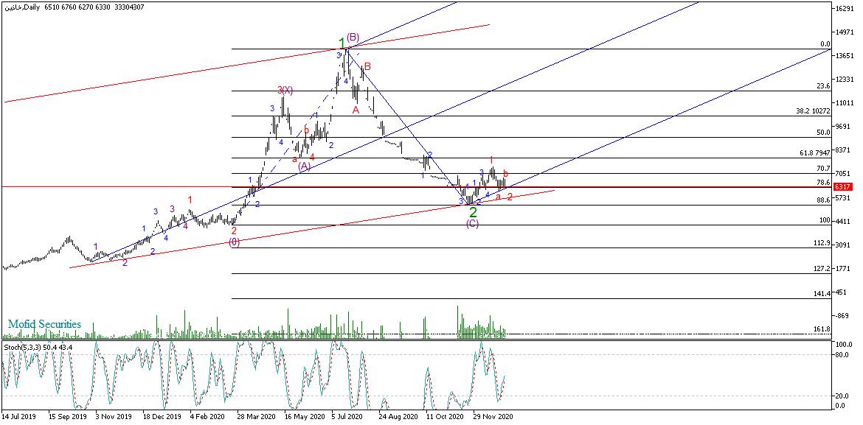 تحلیل تکنیکال سهام خاذین (سایپا آذین)