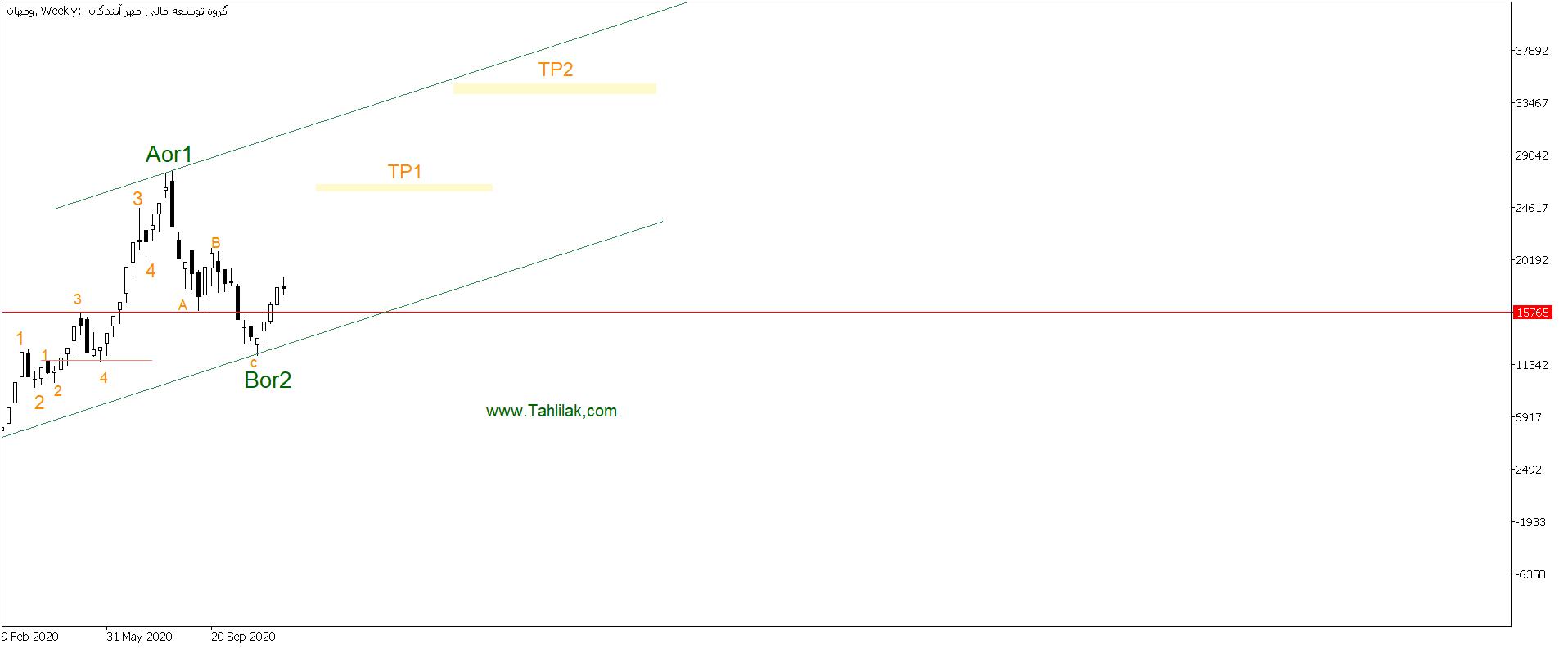 تحلیل سهام ومهان / تحلیل تکنیکال سهام ومهان