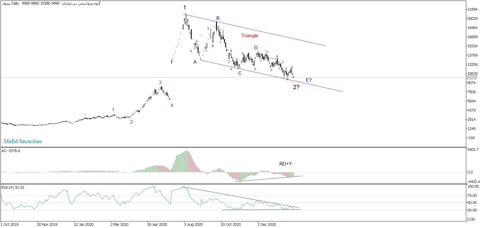 تحلیل تکنیکال سهام پترول