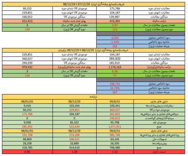 تحلیل بنیادی سهام خریخت (صنایع ریخته گری ایران)