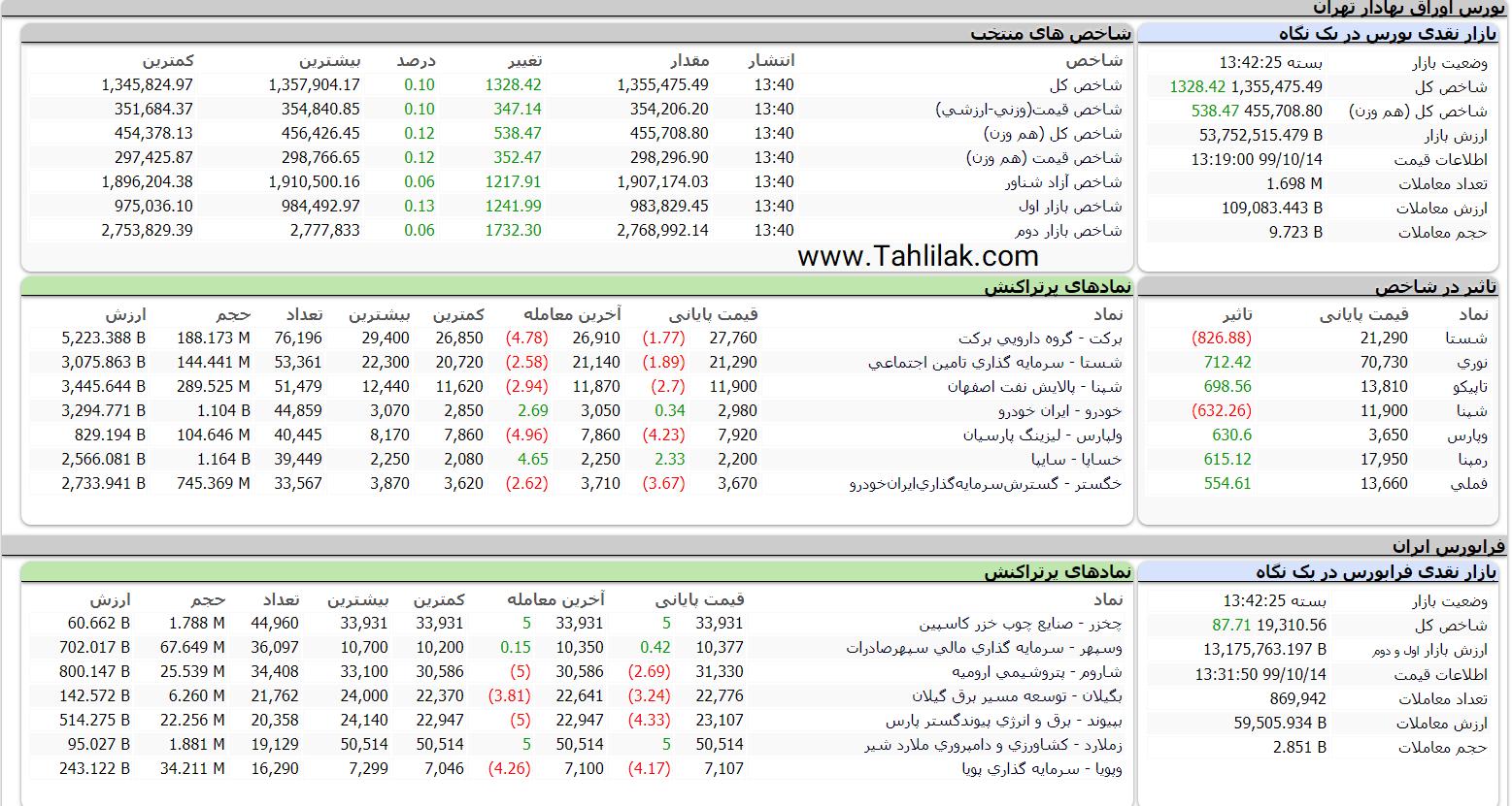 گزارش بازار سرمایه