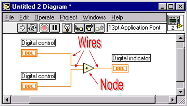 wire and node in Graphical Language