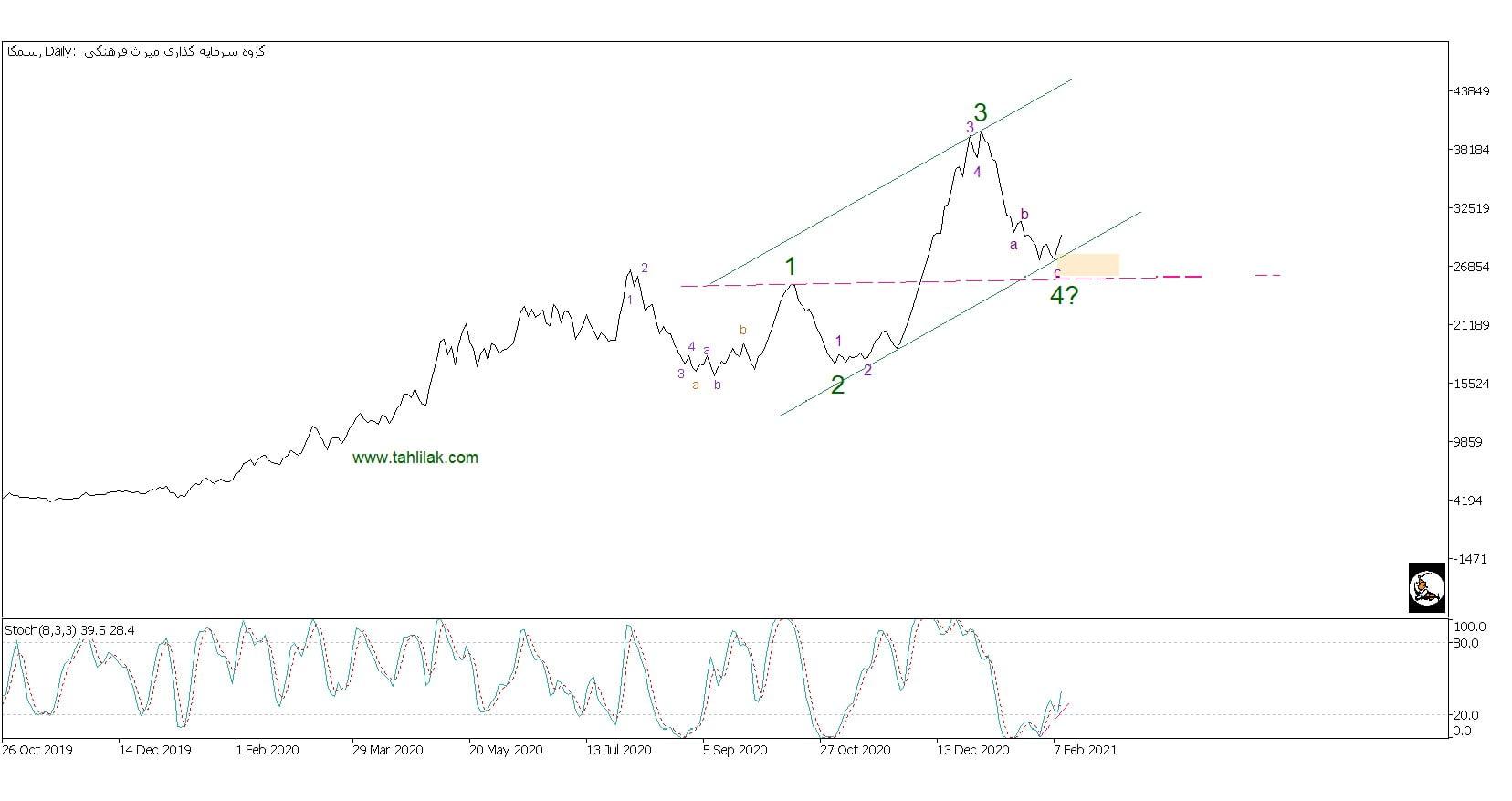 تحلیل تکنیکال سهام سمگا (گروه سرمايه گذاري ميراث فرهنگي)