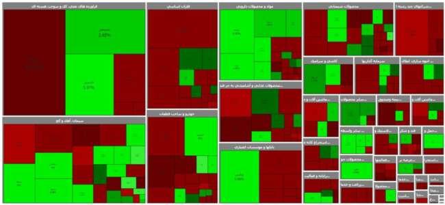 نقشه پایانی بازار بورس امروز