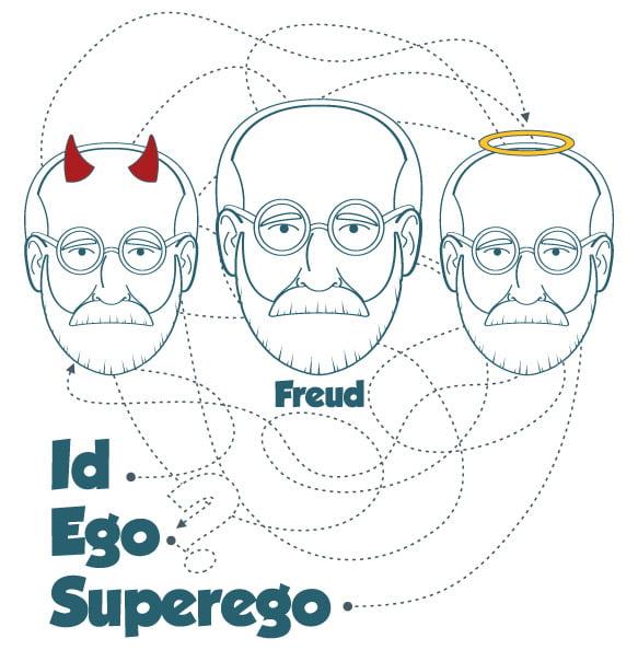 نظریه ساختار شخصیت فروید