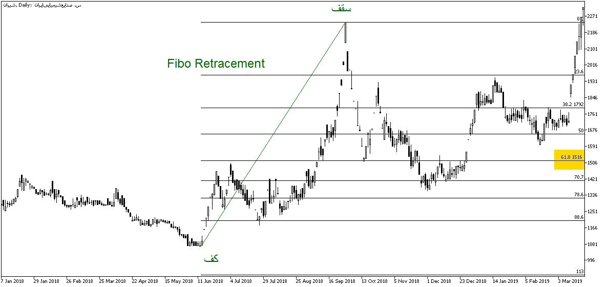 ابزار فیبوناچی بازگشتی یا Fibo Retracement