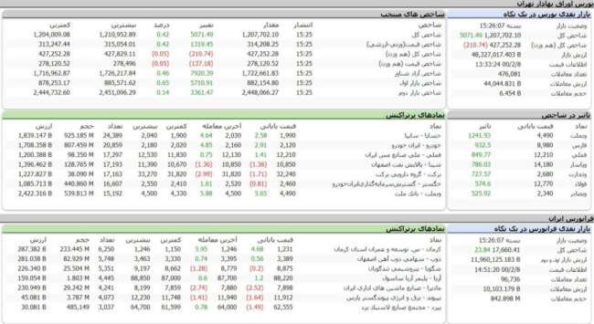اخبار و گزارش بازار بورس - اخبار و گزارش بازار امروز - گزارش بازار بورس امروز - گزارش بازار -