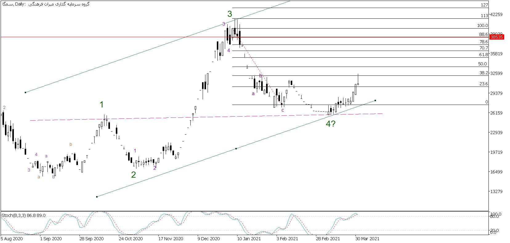 تحلیل تکنیکال سهام سمگا