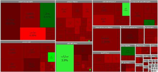 نقشه پایانی بازار - نقشه بازار بورس - اخبار و گزارش بازار بورس - نقشه پایانی بازار بورس - گزارش بازار بورس -