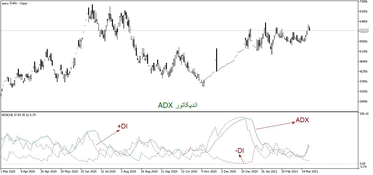 آموزش اندیکاتور ADX یا شاخص حرکت جهتدار میانگین