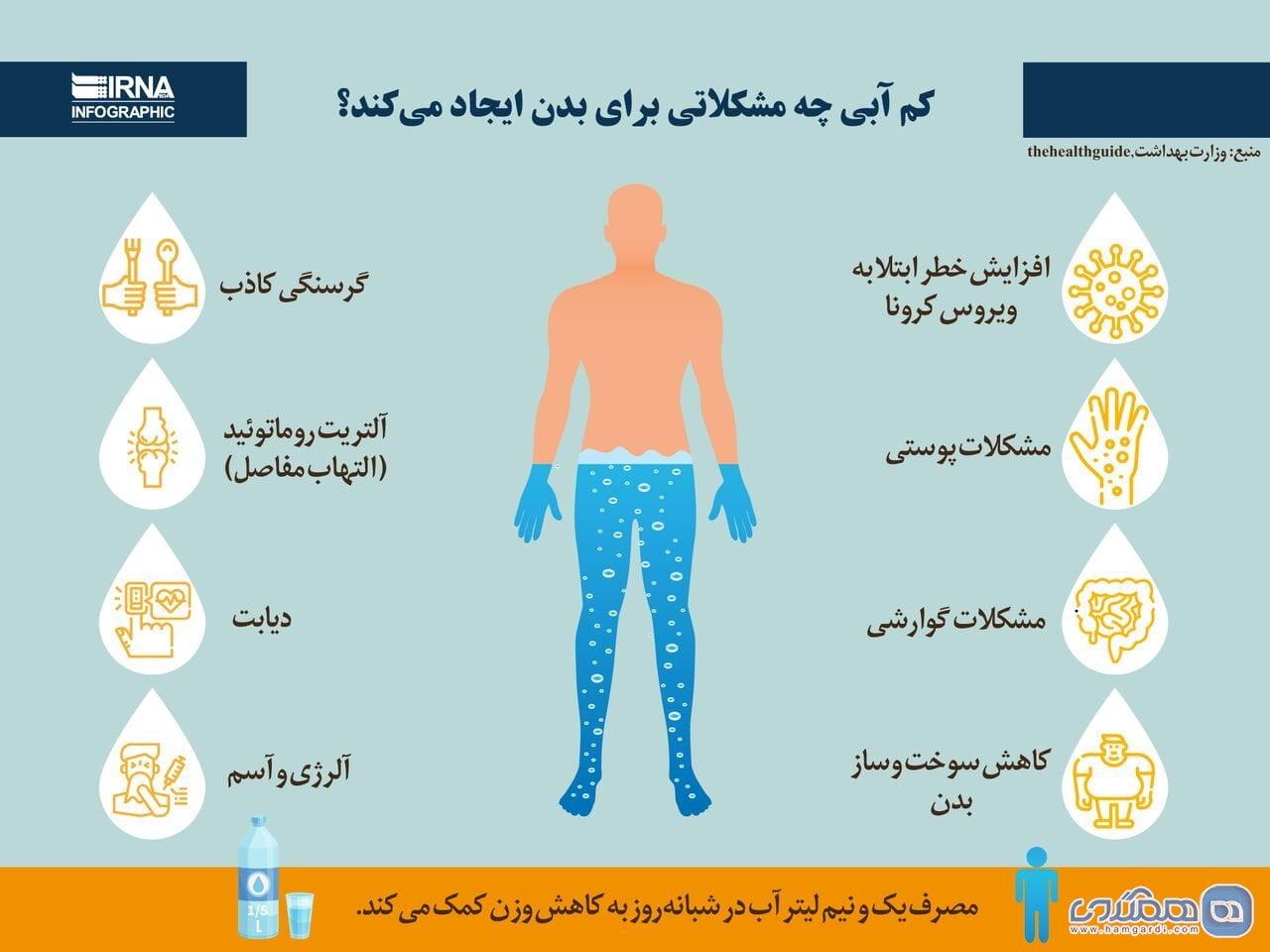 مشکلات کم آبی برای سلامتی بدن