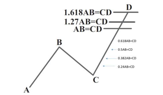 الگوی هارمونیک ab=cd