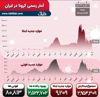 آمار کرونا 14 خرداد 1400