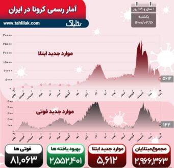 آمار کرونا 16 خرداد ۱۴۰۰