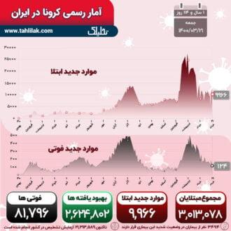 آمار کرونا 21 خرداد
