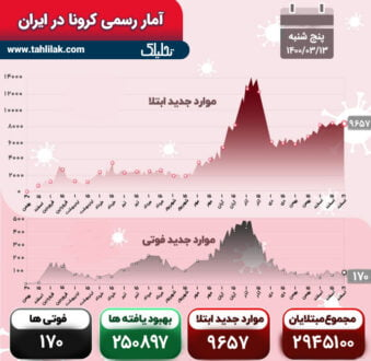 آمار کرونا 13 خرداد
