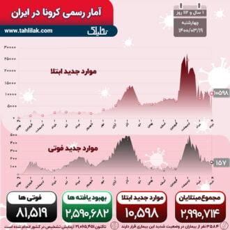 آمار کرونا 19 خرداد
