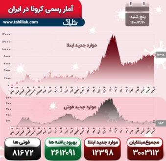 آمار کرونا 20 خرداد
