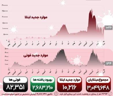 آمار کرونا 25 خرداد