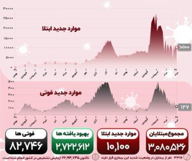 آمار کرونا 28 خرداد