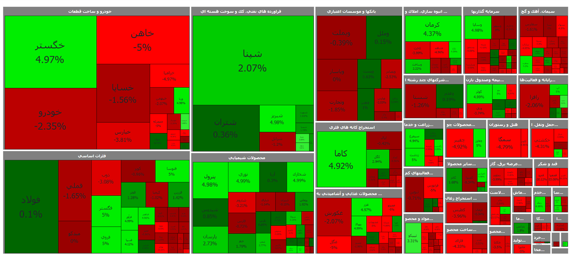 نمای بازار بورس نقشه بازار بورس