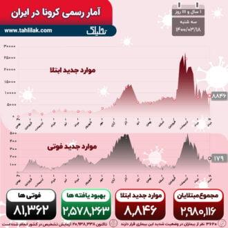 آمار کرونا 18 خرداد