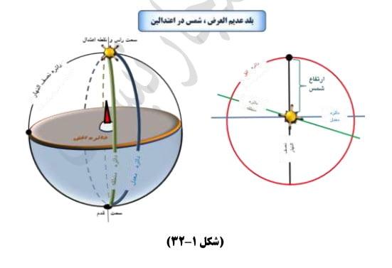 تحصیل عرض بلد (بلد عدیم العرض - شمس در اعتدالین)