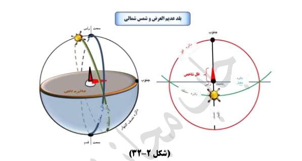 تحصیل عرض بلد (بلد عدیم العرض - شمس شمالی)