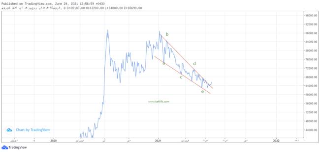 تحلیل تکنیکال سهام افق