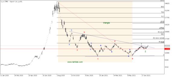 تحلیل تکنیکال سهام شپنا