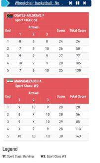تیروکمان در پارالمپیک توکیو با پیروزی منشازاده 2