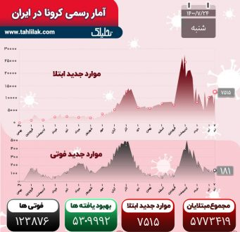 آمار کرونا 24 مهر