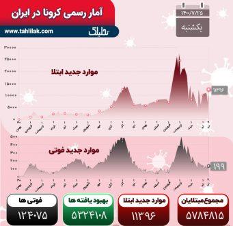 آمار کرونا 25 مهر